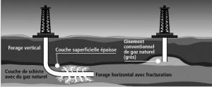 Schéma d'une exploitation par forage de gaz de schiste