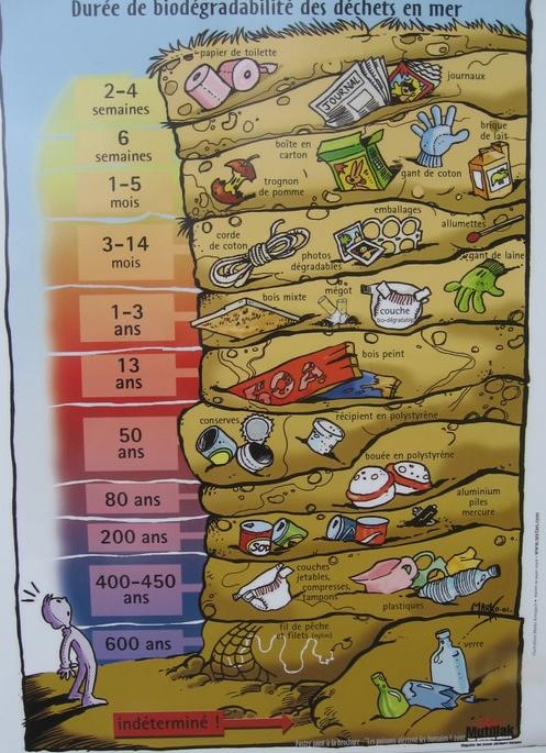 Temps de d gradation des d chets dans l eau - Combien de temps dure les coups de soleil ...