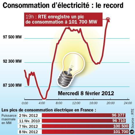 record-electricité-2012