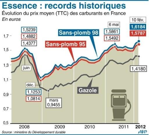 2012-record-historique-essence